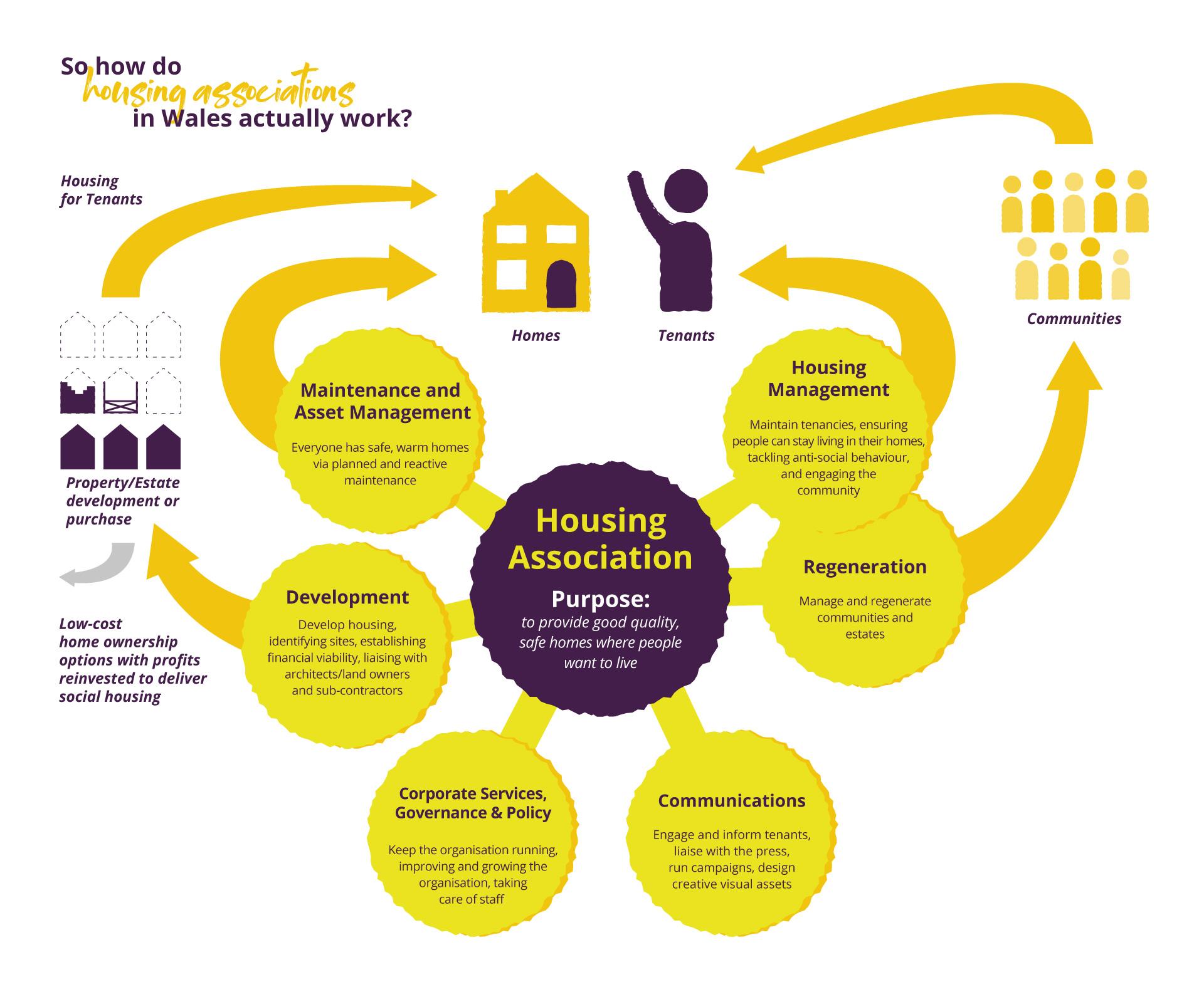 How Housing Associations Work