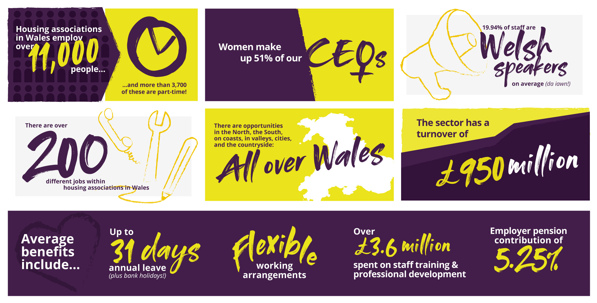 Housing Sector Stats Infographic