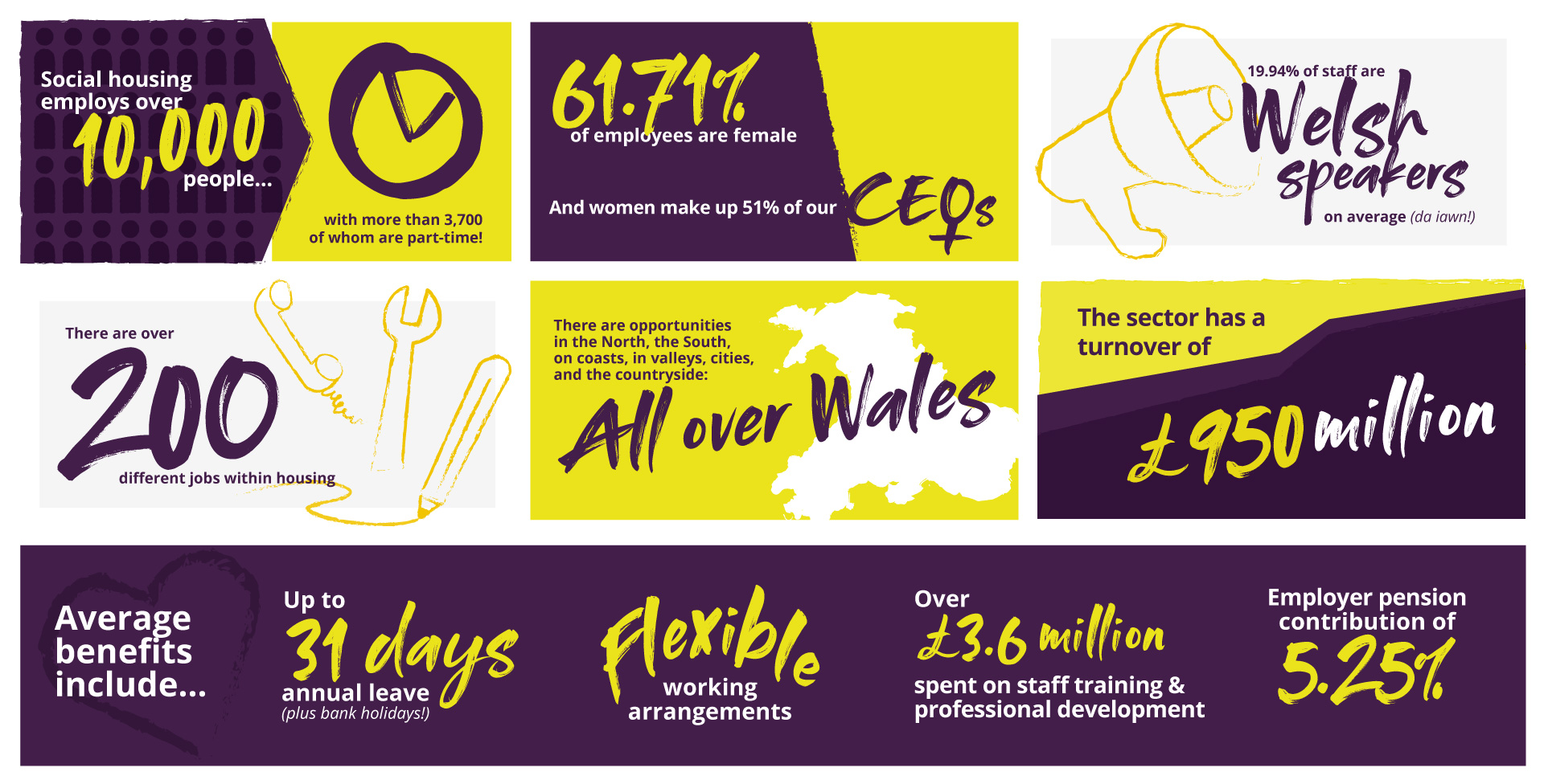 Housing Associations in Wales Statistics Infographic