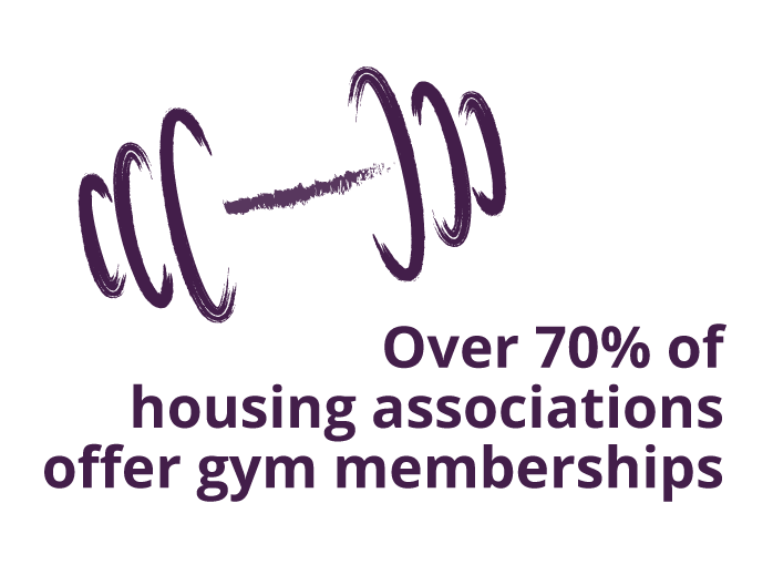 Over 70% of housing associations offer gym memberships